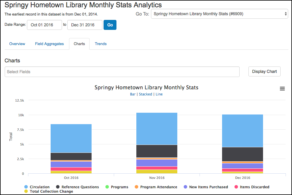 Screenshot of the analysis of the Springy Hometown Library Monthly Stats dataset
