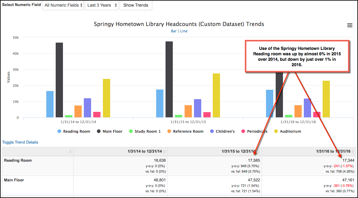 Screenshot of 3-year trends for the Springy Hometown Library Headcount dataset